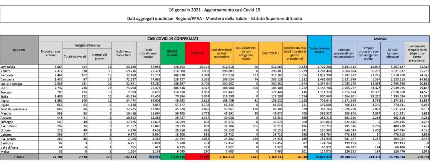 Bollettino 15 gennaio: in Italia 16.310 casi. Positività al 6,25%