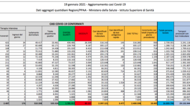 In Italia oltre 10mila nuovi contagi, 603 decessi e 21mila guariti