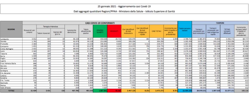 Covid in Italia, il bollettino del 25 gennaio: oltre 8mila nuovi contagi