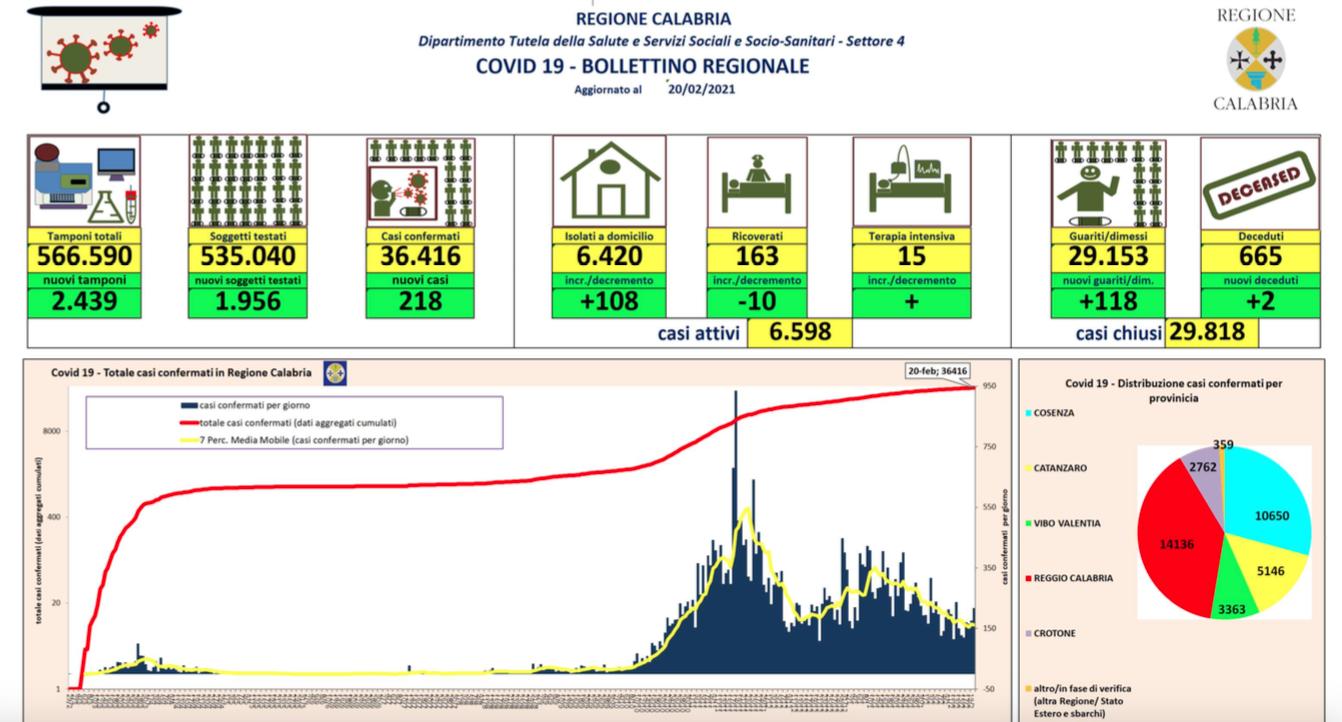 Calabria, 20 febbraio: 218 nuovi contagi e 118 guariti in più