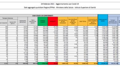 Oggi in Italia 16.424 contagi Covid e 318 morti: bollettino 24 febbraio