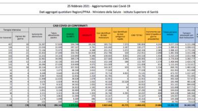 Covid Italia, oggi 19.886 contagi e 308 morti: bollettino 25 febbraio