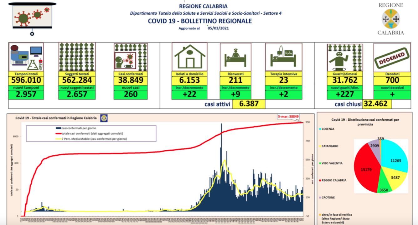 Aumento dei casi in Calabria: 260 contagi da coronavirus e 227 guariti