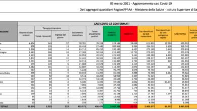 Covid Italia, oggi 24.036 contagi e 297 morti: bollettino 5 marzo