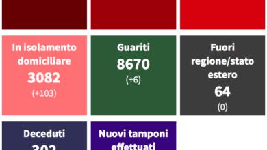 Covid Cosenza, 121 nuovi contagi. Casi in aumento tra i giovani TABELLA COMUNI