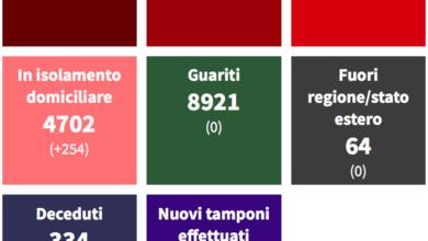 Covid, 741 casi a Corigliano Rossano e 263 a Cosenza (ultimi 30 giorni)