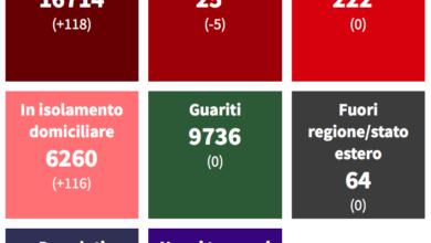 Covid Cosenza, 118 contagi e positività sopra il 25% TABELLA COMUNI