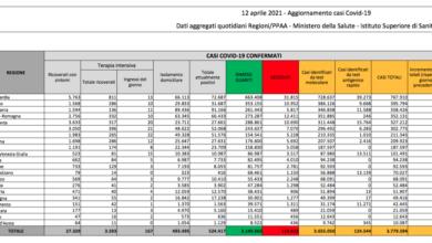 Covid Italia, oggi 9.789 contagi e 358 morti: bollettino 12 aprile