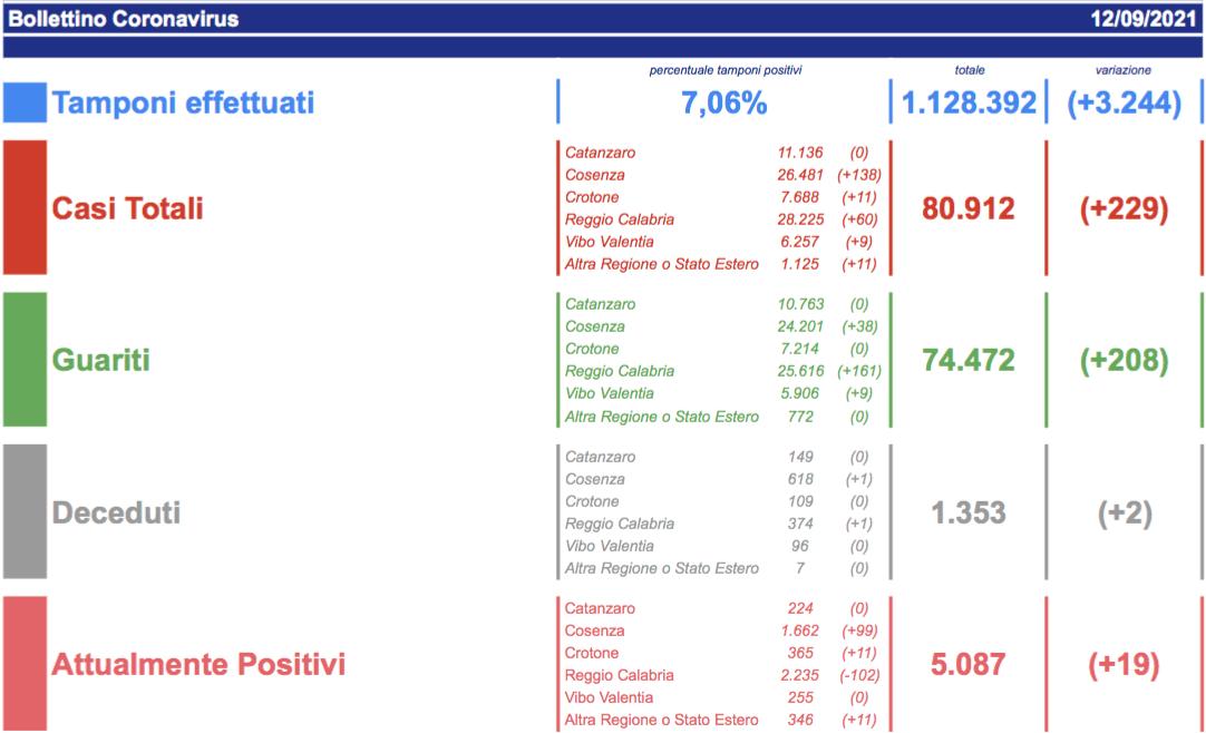 Covid Calabria, il bollettino: oggi 229 contagi e 2 deceduti
