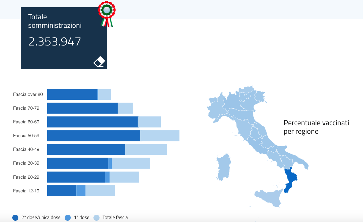 Calabria, quasi 7mila somministrazioni negli ultimi due giorni