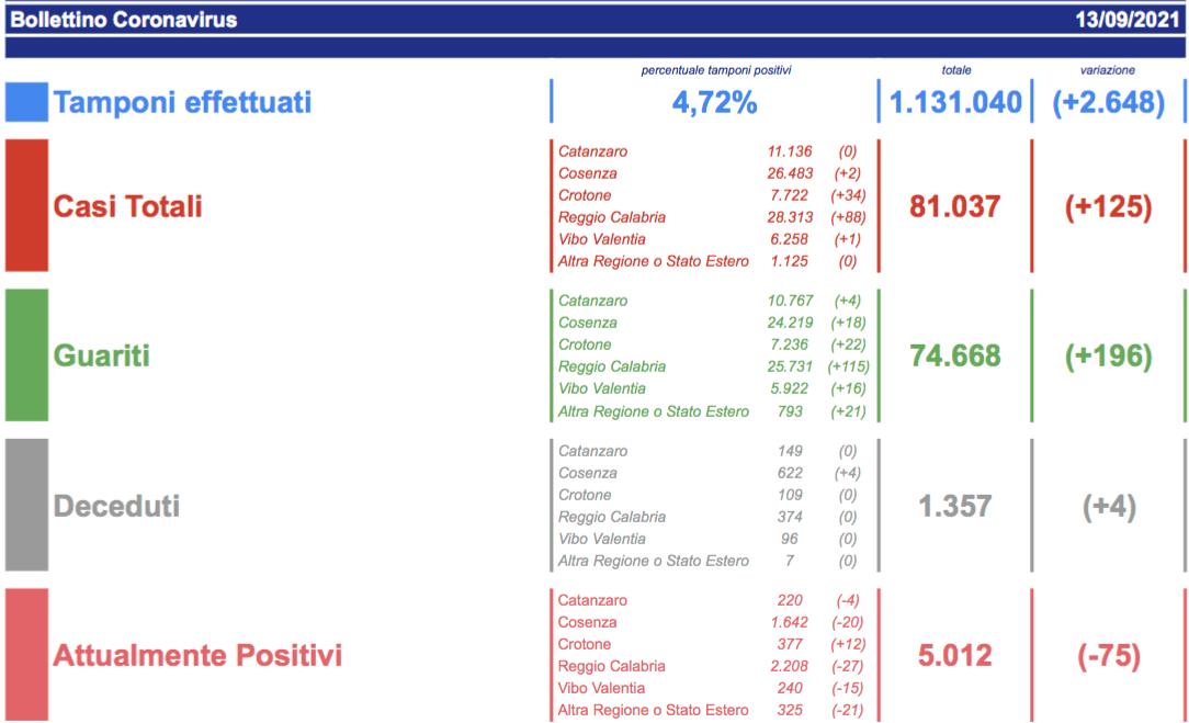 Covid Calabria, il bollettino: oggi 125 contagi e 2 decessi
